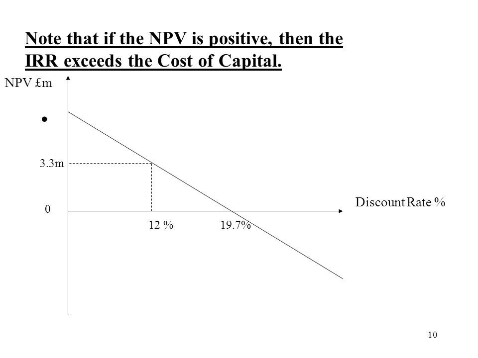Note that if the NPV is positive, then the IRR exceeds the Cost of Capital.