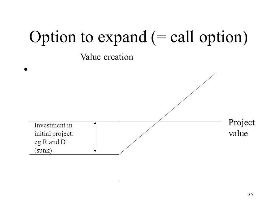Option to expand (= call option)