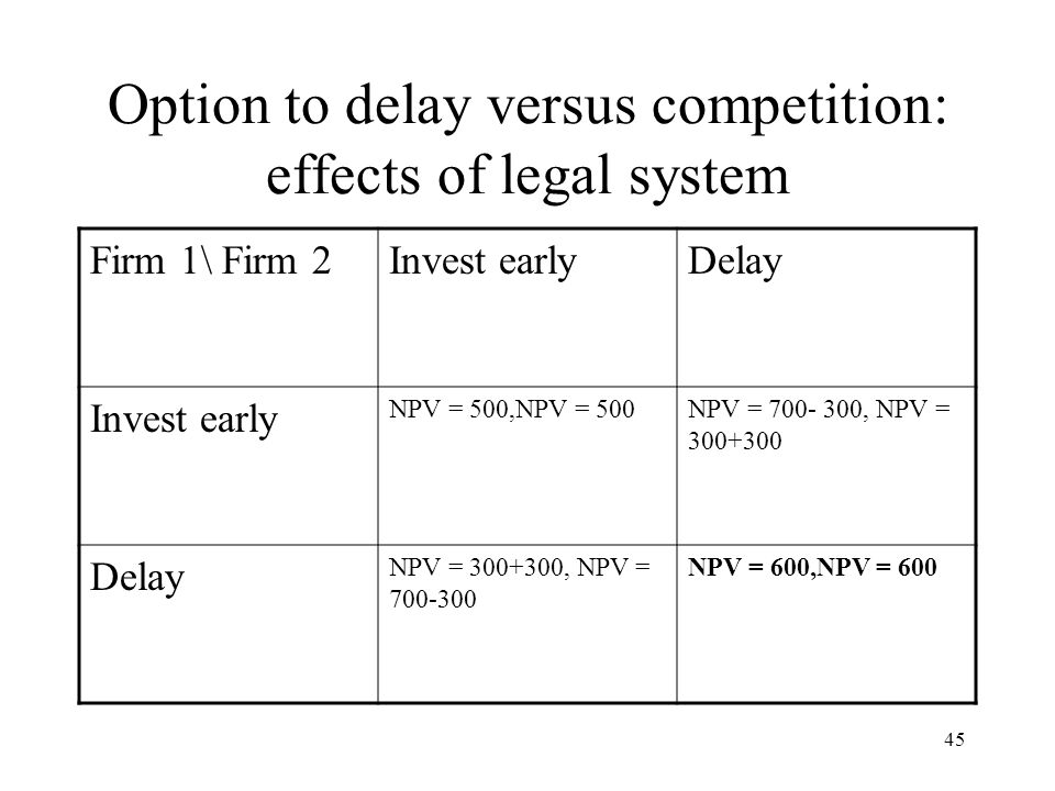 Option to delay versus competition: effects of legal system