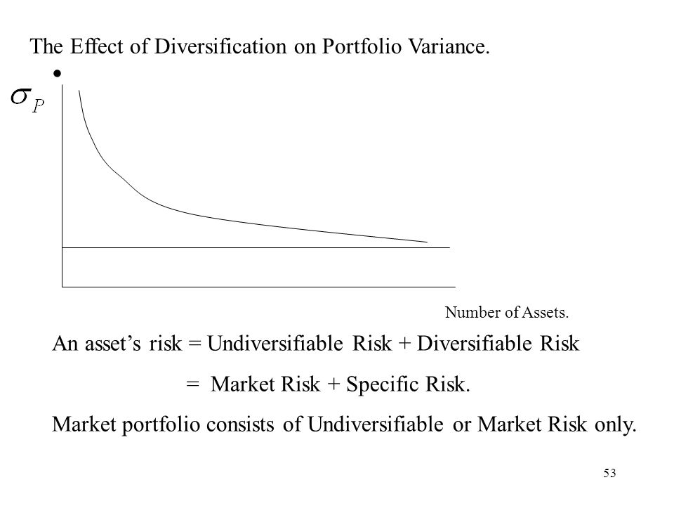 The Effect of Diversification on Portfolio Variance.