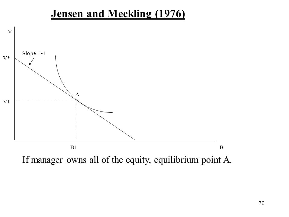 Jensen and Meckling (1976) V. Slope = -1. V* A.