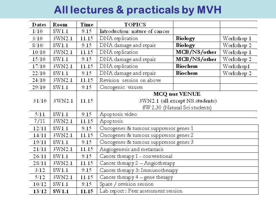 All lectures & practicals by MVH
