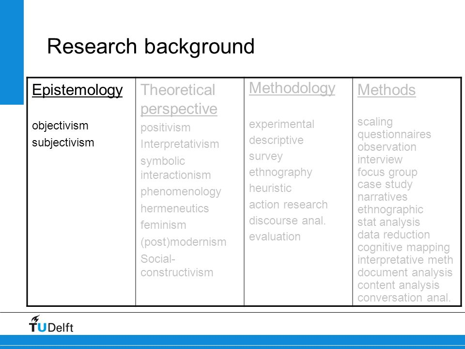 Research background Epistemology Theoretical perspective Methodology