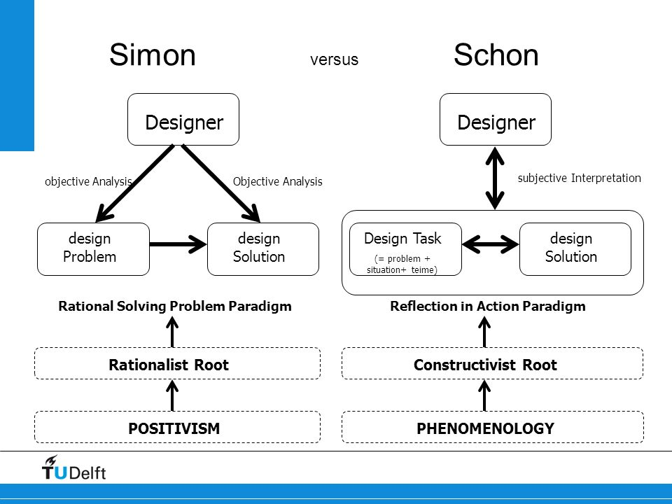 Rational Solving Problem Paradigm Reflection in Action Paradigm