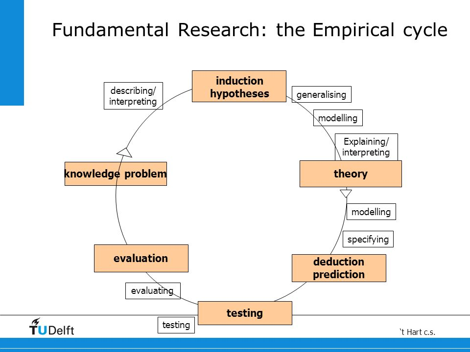 Fundamental Research: the Empirical cycle