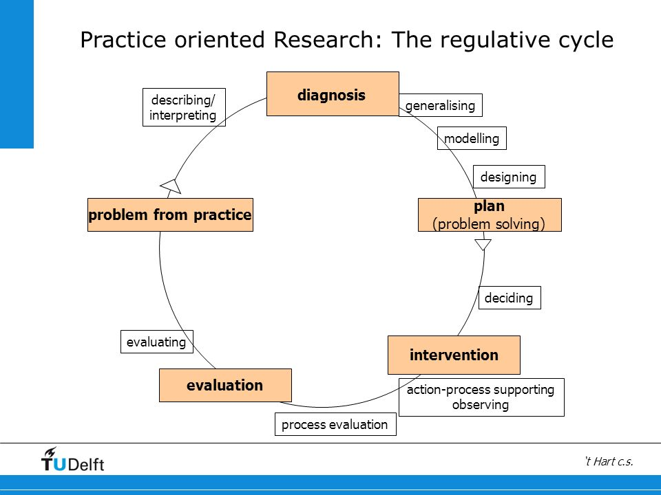 Practice oriented Research: The regulative cycle