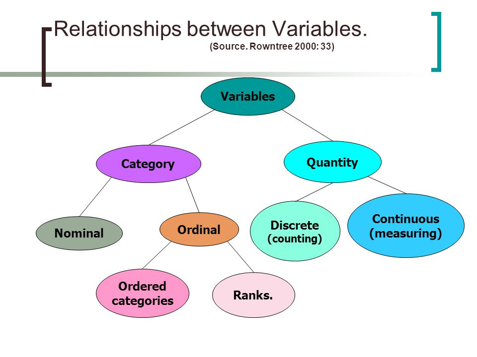 Relationships between Variables. (Source. Rowntree 2000: 33)