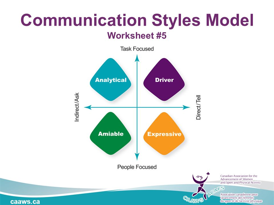 communications style worksheet Module 1: communication the use of effective communication skills is an important social competency this module assists at the start of the activity, facilitators present students with examples of each style of communication.