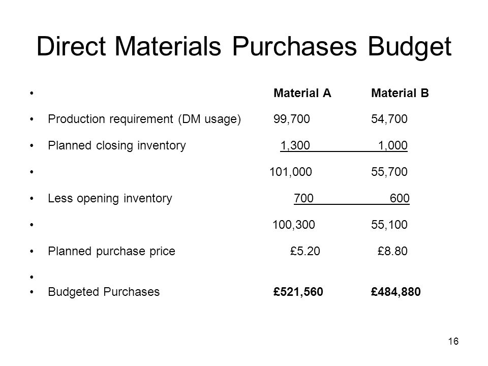 Direct Materials Purchases Budget