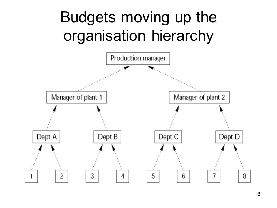 Budgets moving up the organisation hierarchy