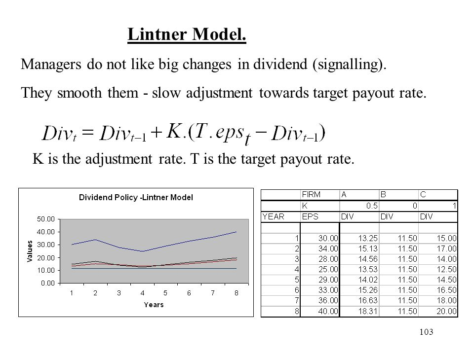 Lintner Model. Managers do not like big changes in dividend (signalling). They smooth them - slow adjustment towards target payout rate.