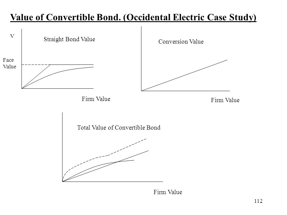 Value of Convertible Bond. (Occidental Electric Case Study)