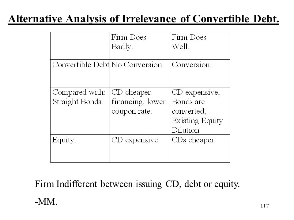 Alternative Analysis of Irrelevance of Convertible Debt.