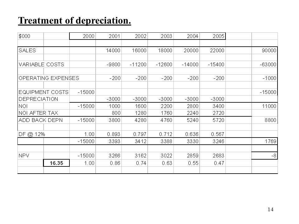 Treatment of depreciation.
