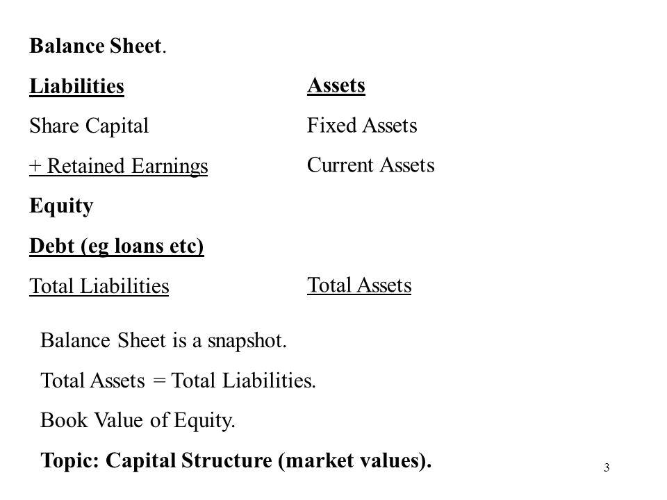 Balance Sheet. Liabilities. Share Capital. + Retained Earnings. Equity. Debt (eg loans etc) Total Liabilities.
