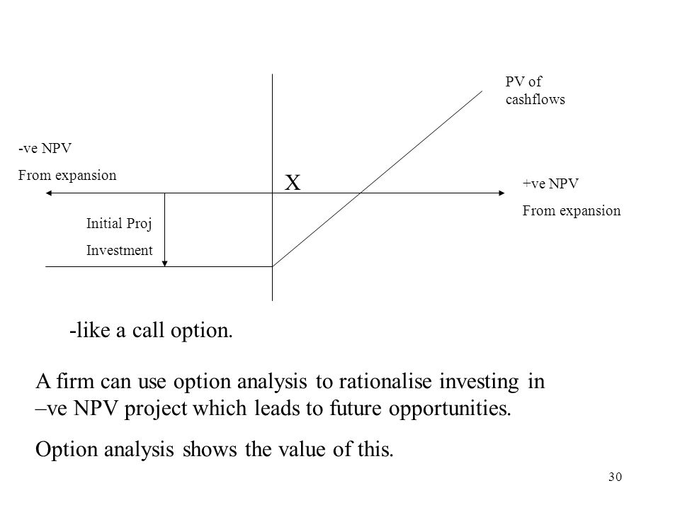 Option analysis shows the value of this.