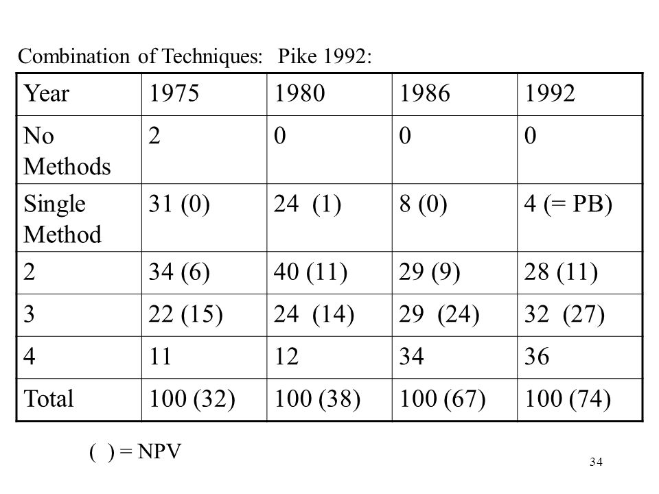 Year 1975 1980 1986 1992 No Methods 2 Single Method 31 (0) 24 (1)