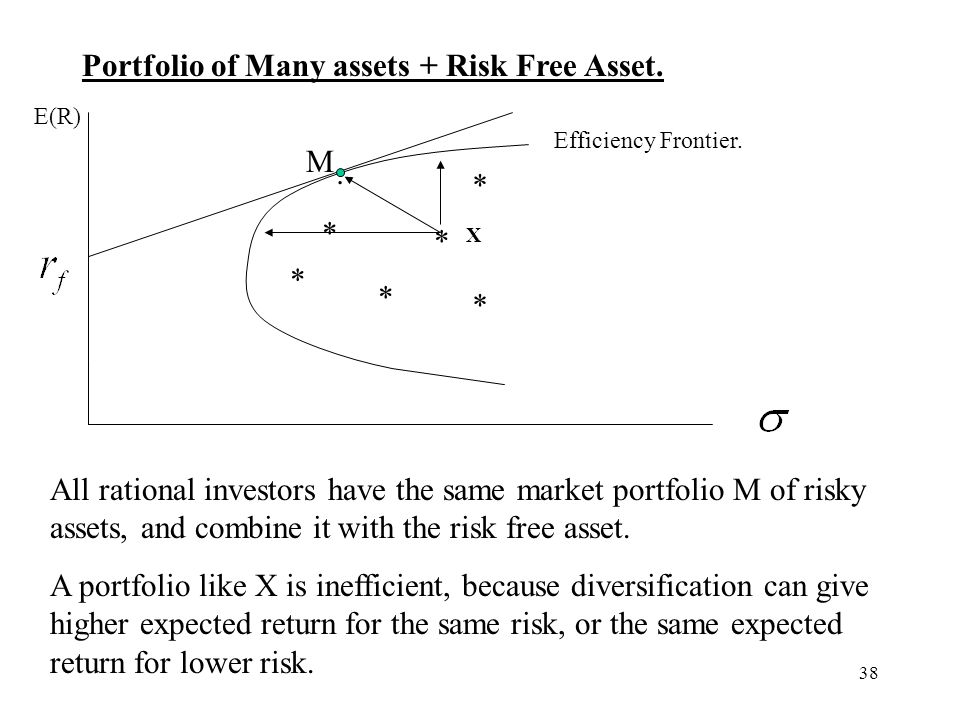 Portfolio of Many assets + Risk Free Asset.