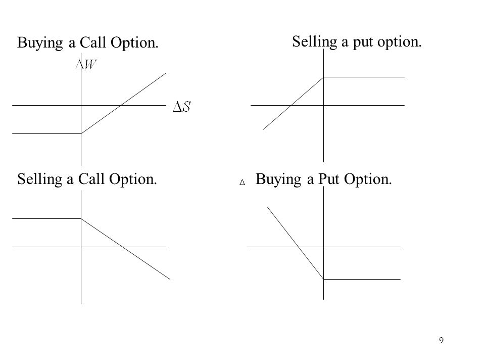 Buying a Call Option. Selling a put option. Selling a Call Option. Buying a Put Option.