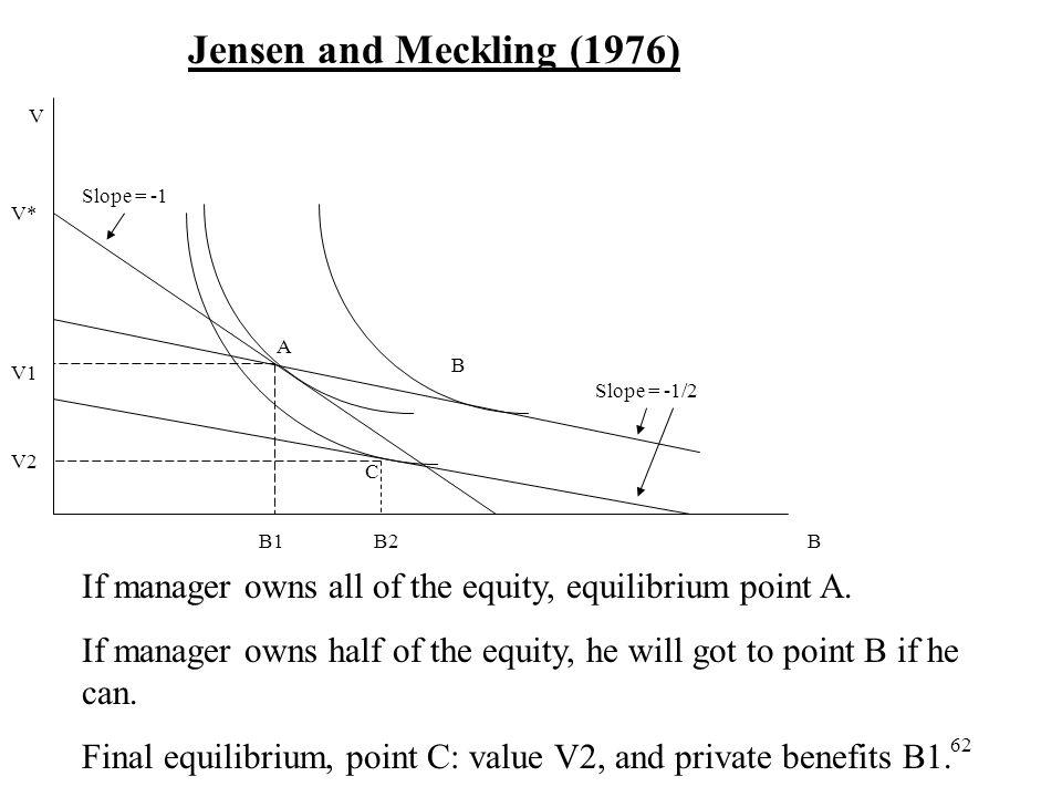 Jensen and Meckling (1976) V. Slope = -1. V* A. B. V1. Slope = -1/2. V2. C. B1. B2. B.