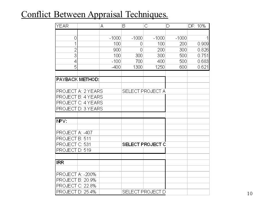 Conflict Between Appraisal Techniques.