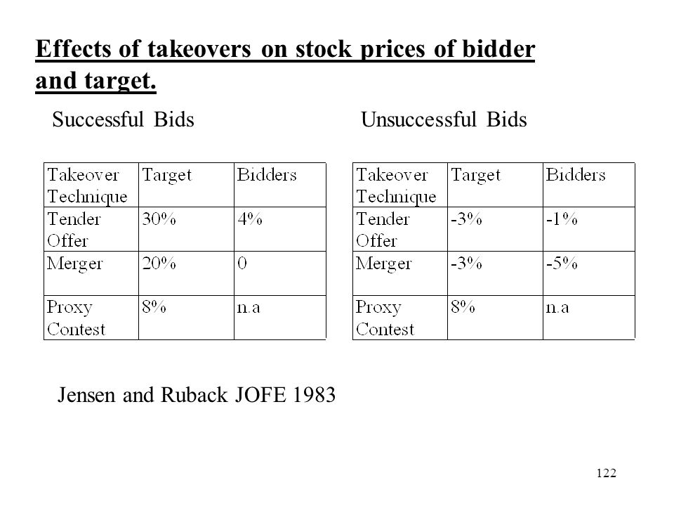 Effects of takeovers on stock prices of bidder and target.