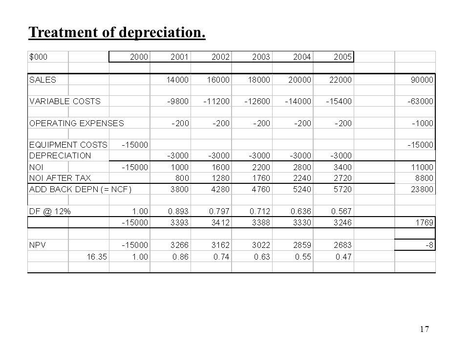 Treatment of depreciation.