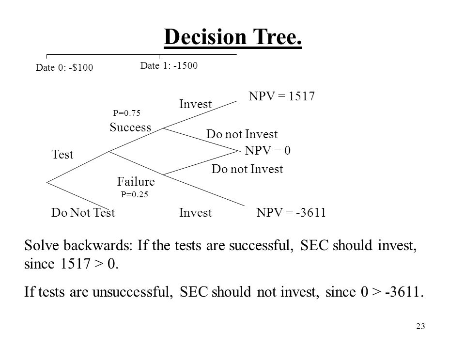 Decision Tree. Date 0: -$100. Date 1: -1500. NPV = 1517. Invest. P=0.75. Success. Do not Invest.