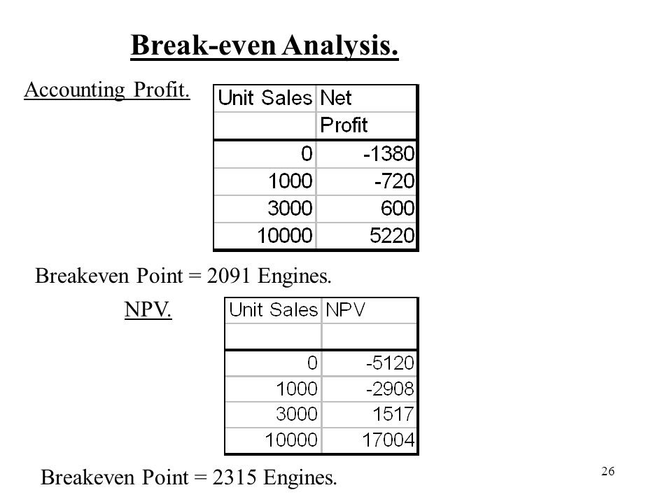 Break-even Analysis. Accounting Profit. Breakeven Point = 2091 Engines.