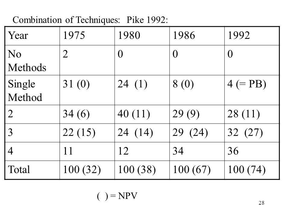 Year 1975 1980 1986 1992 No Methods 2 Single Method 31 (0) 24 (1)