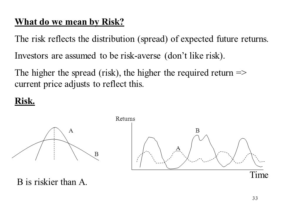 Investors are assumed to be risk-averse (don't like risk).