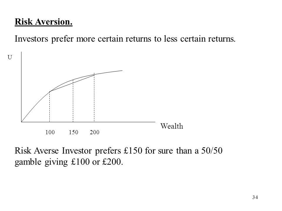 Investors prefer more certain returns to less certain returns.
