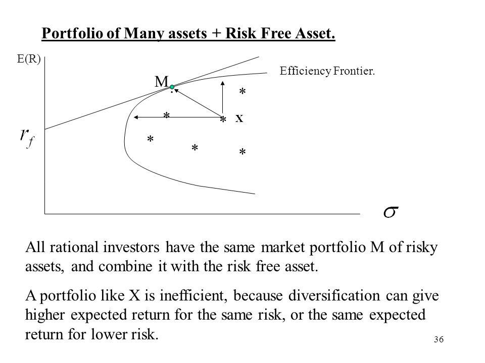 Portfolio of Many assets + Risk Free Asset.