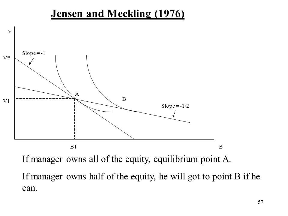 Jensen and Meckling (1976) V. Slope = -1. V* A. B. V1. Slope = -1/2. B1. B. If manager owns all of the equity, equilibrium point A.