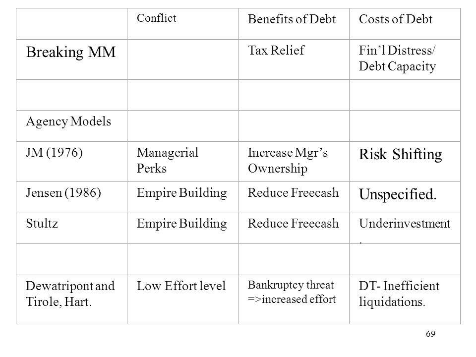 Breaking MM Risk Shifting Unspecified. Benefits of Debt Costs of Debt