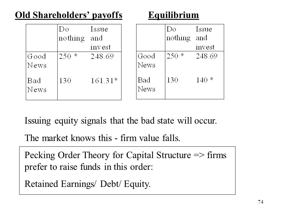 Old Shareholders' payoffs Equilibrium