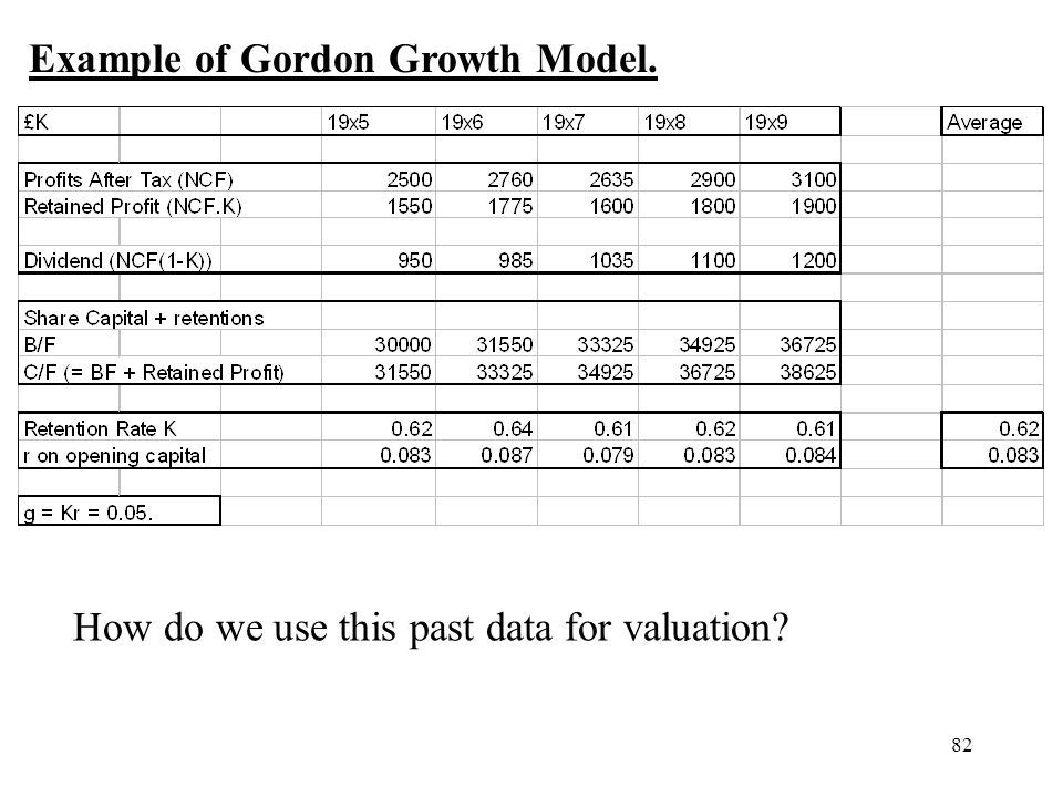 Example of Gordon Growth Model.