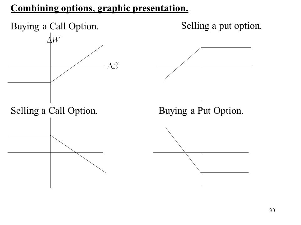 Combining options, graphic presentation.
