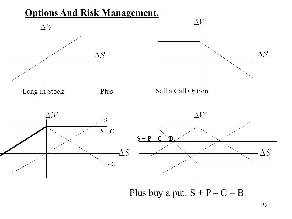 Options And Risk Management.