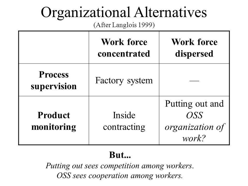 Organizational Alternatives (After Langlois 1999)
