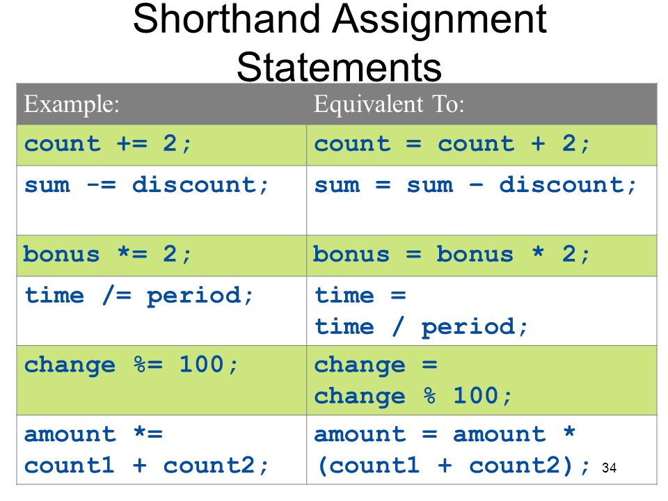 Shorthand Assignment Statements
