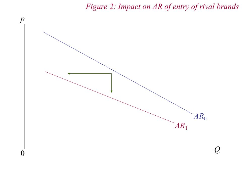 Figure 2: Impact on AR of entry of rival brands