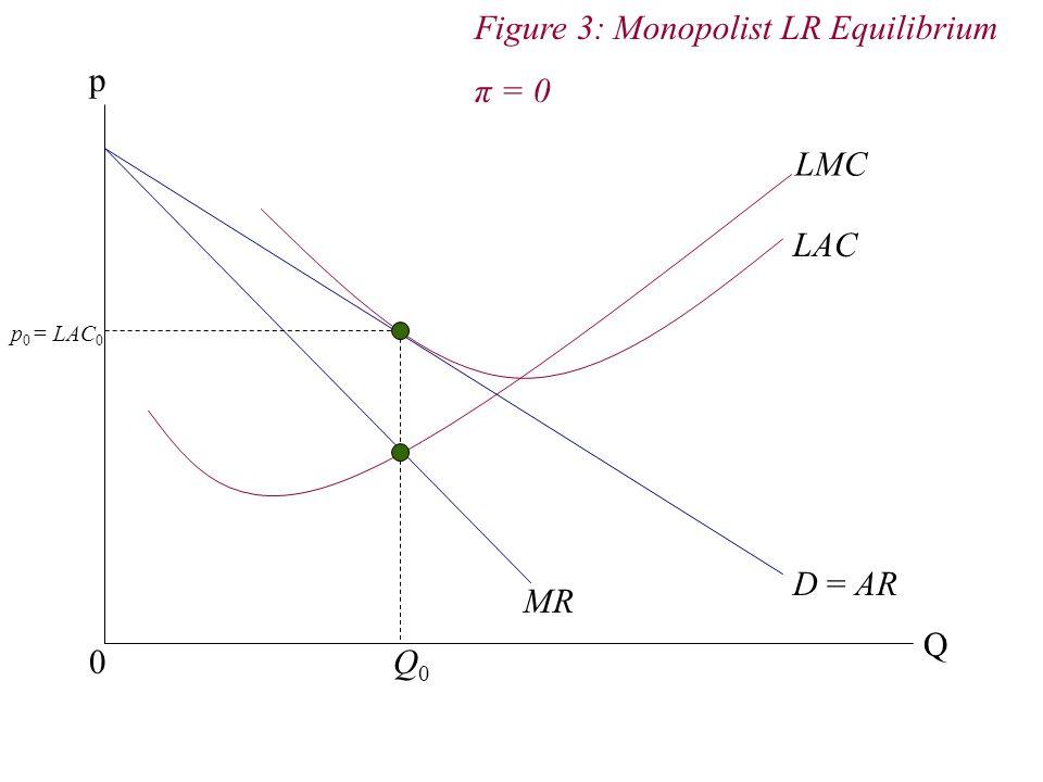 Figure 3: Monopolist LR Equilibrium π = 0 p