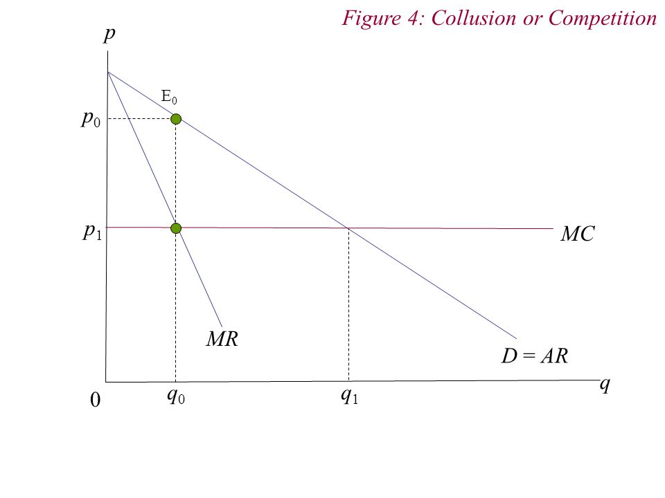 Figure 4: Collusion or Competition p