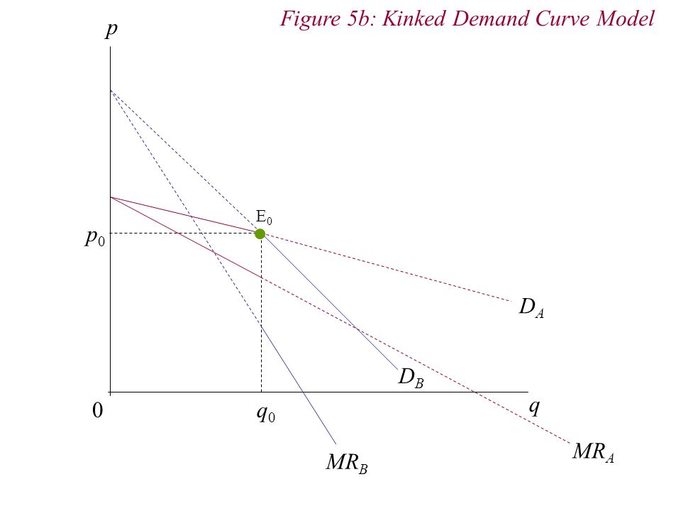 Figure 5b: Kinked Demand Curve Model p