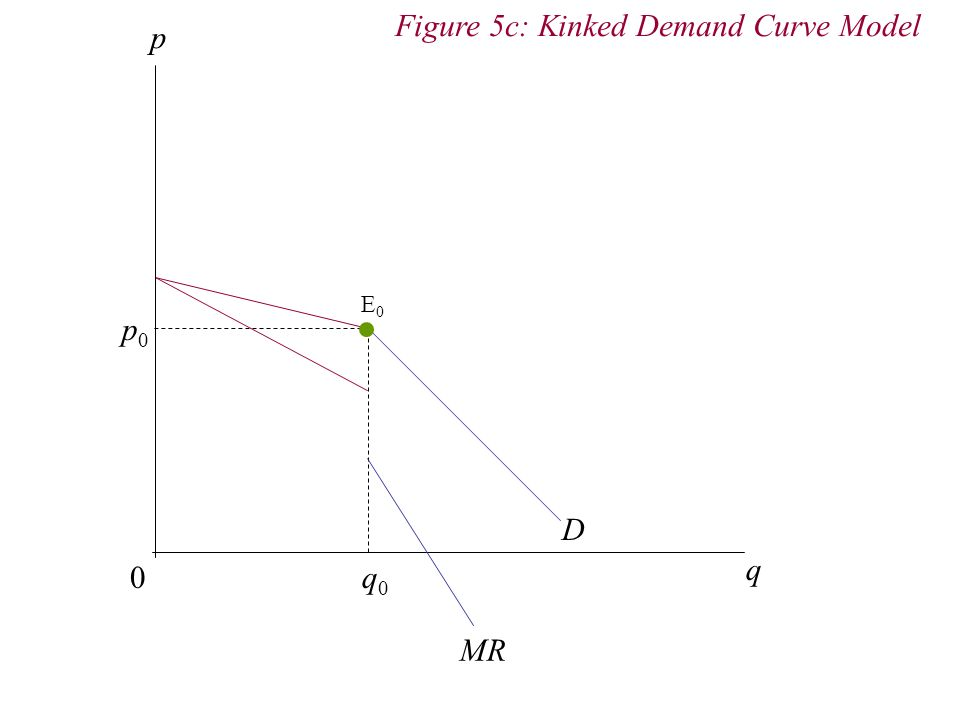 Figure 5c: Kinked Demand Curve Model p