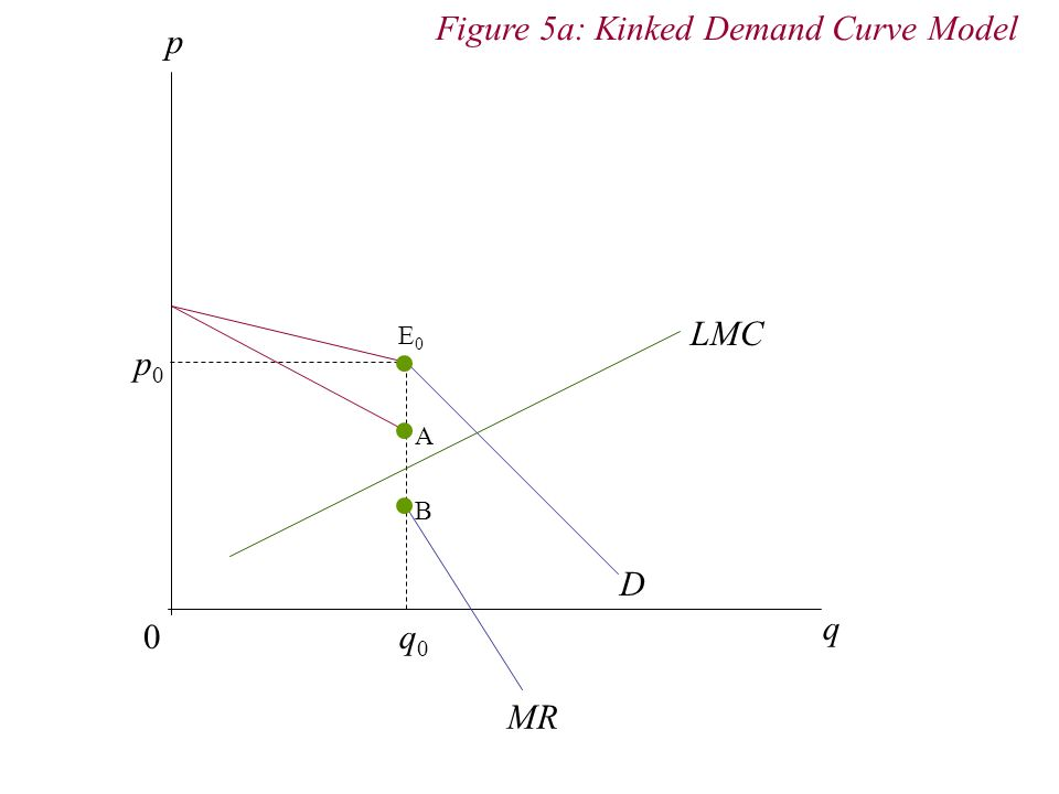 Figure 5a: Kinked Demand Curve Model p