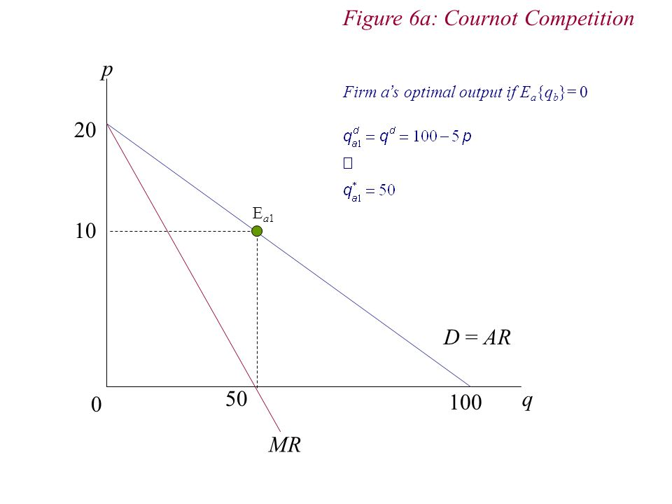 Figure 6a: Cournot Competition