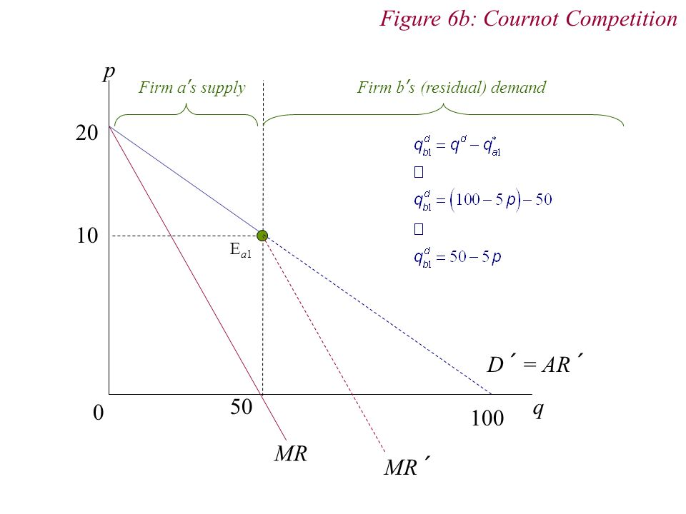 Figure 6b: Cournot Competition