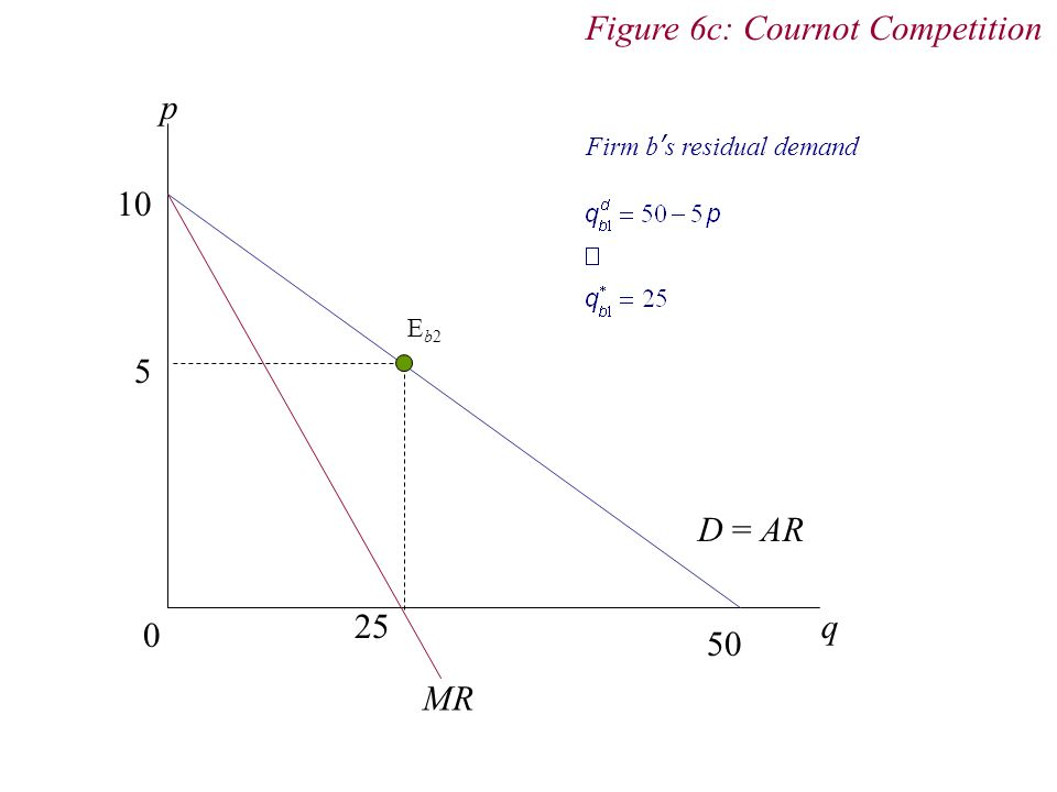 Figure 6c: Cournot Competition